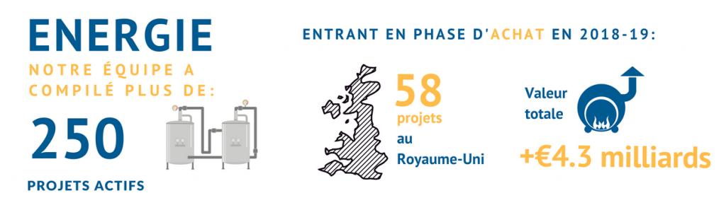 Industrie énergétique : Actualité et projets d'investissements des sites de production d'énergie.