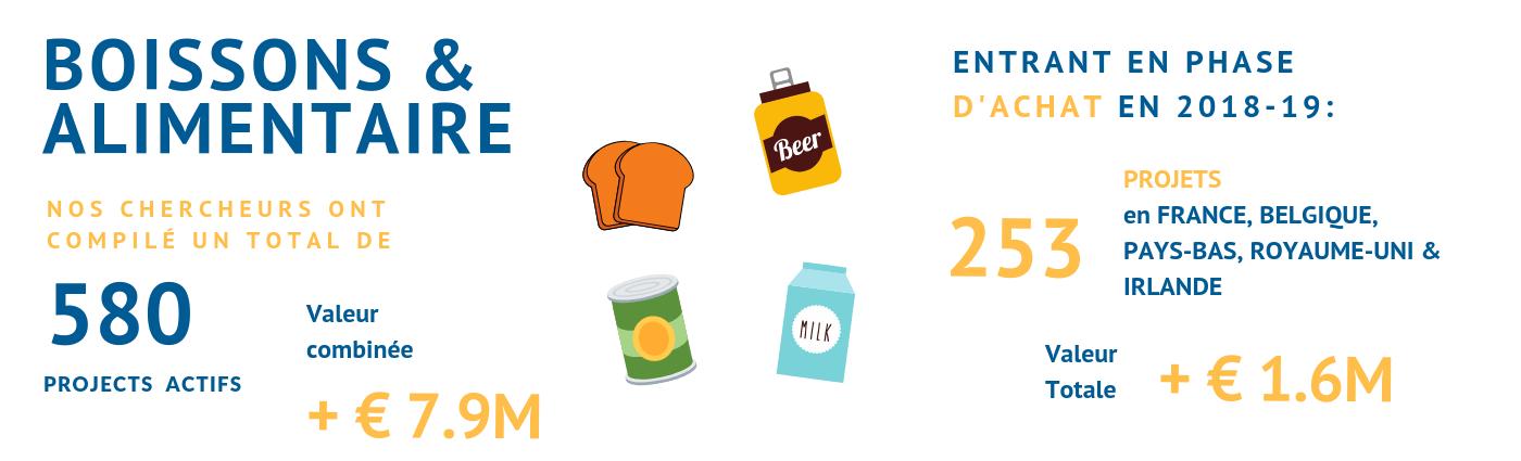 Industrie agroalimentaire et boissons : Decouvrez nos leads qualifiés pour vendeurs d'équipement de process