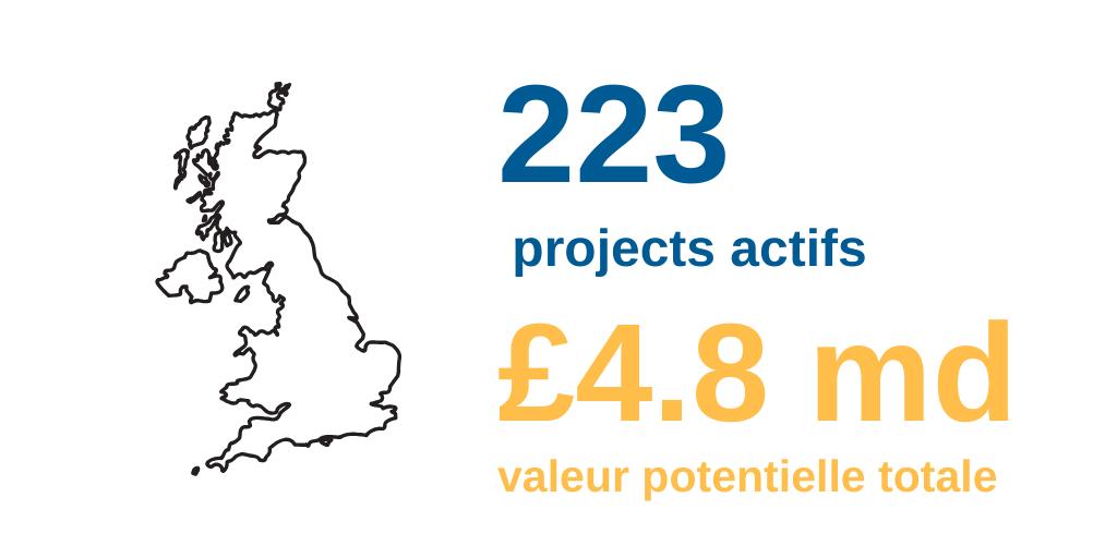 Perspectives 2020 de l'industrie pharmaceutique du Royaume-Uni : les projets couverts par Protel