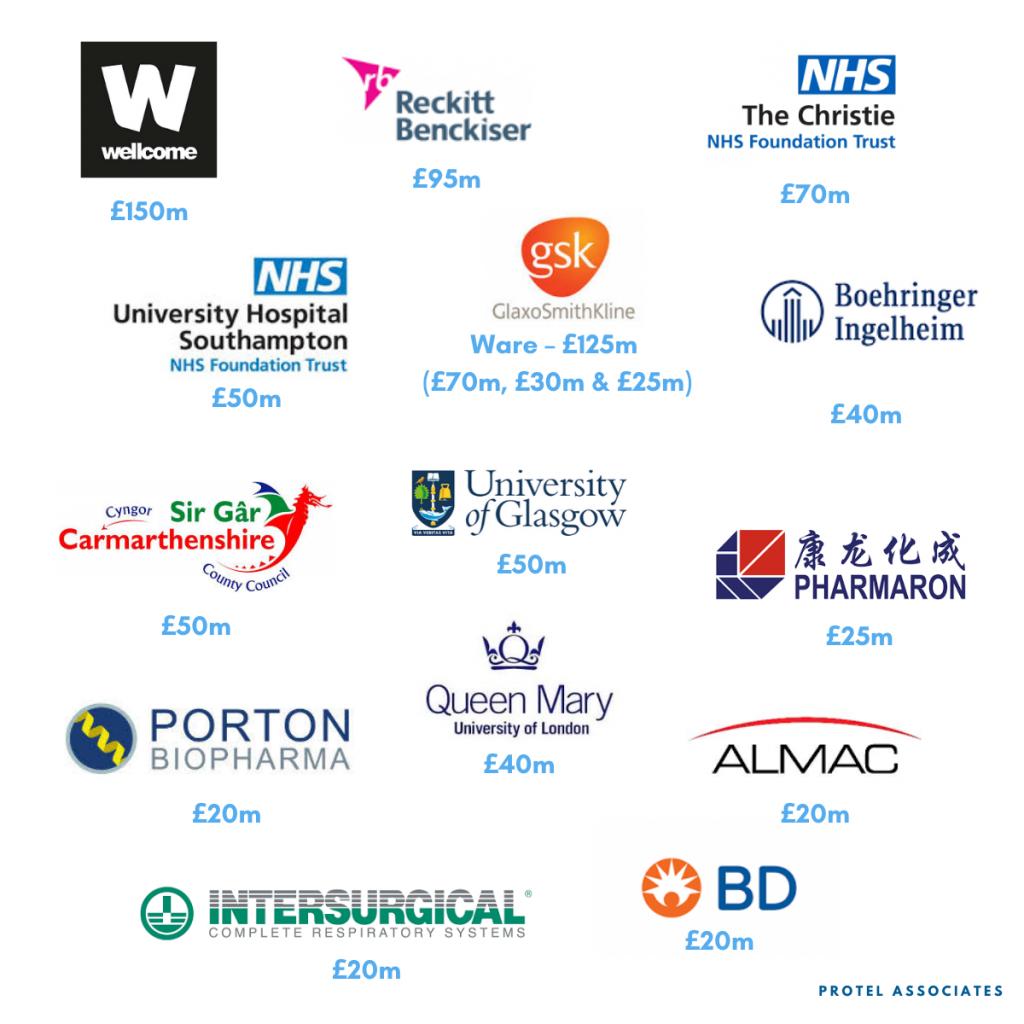 Industrie pharmaceutique du Royaume-Uni, les plus gros acteurs et leurs projets