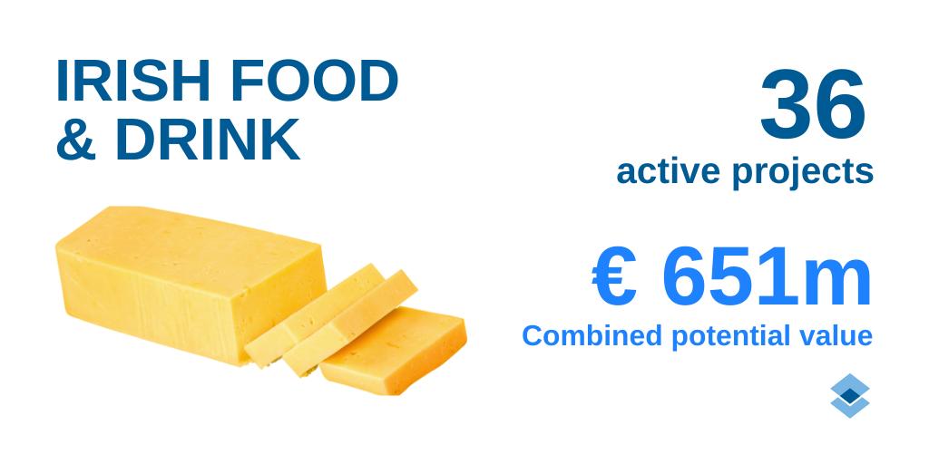 Industrie alimentaire et industrie pharmaceutique irlandaise, les tendances 2020
